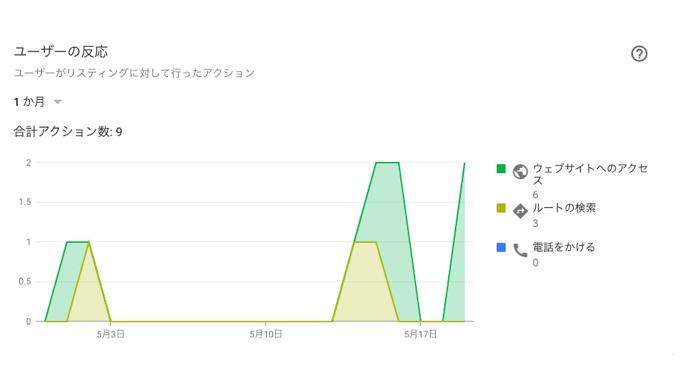 Googleマイビジネス_インサイト4