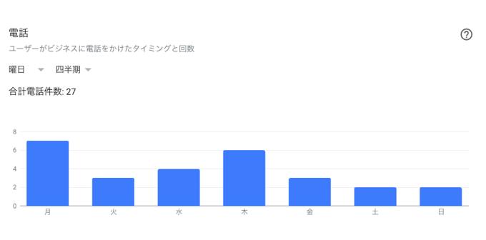 Googleマイビジネス_インサイト6
