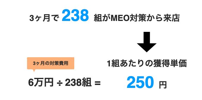 MEOの重要性6