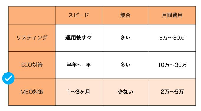 MEO対策_不動産3
