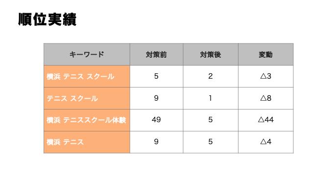 MEO対策_順位実績グラフ