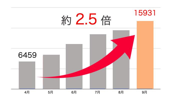 MEO対策_検索数推移グラフ